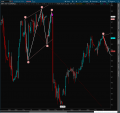 Wolfe Wave Indicator for ThinkorSwim